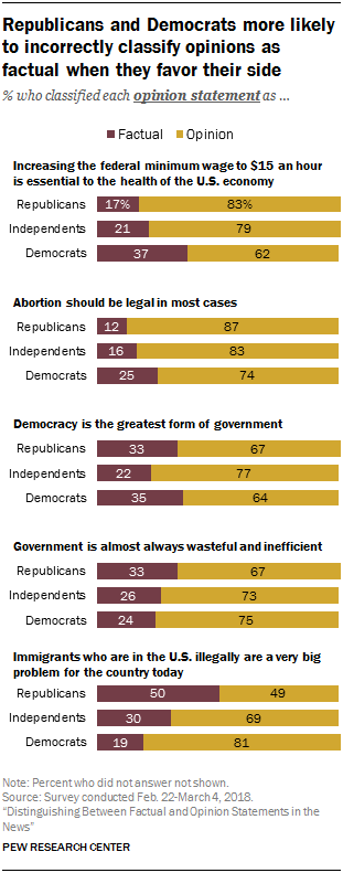 Republicans and Democrats more likely to incorrectly classify opinions as factual when they favor their side