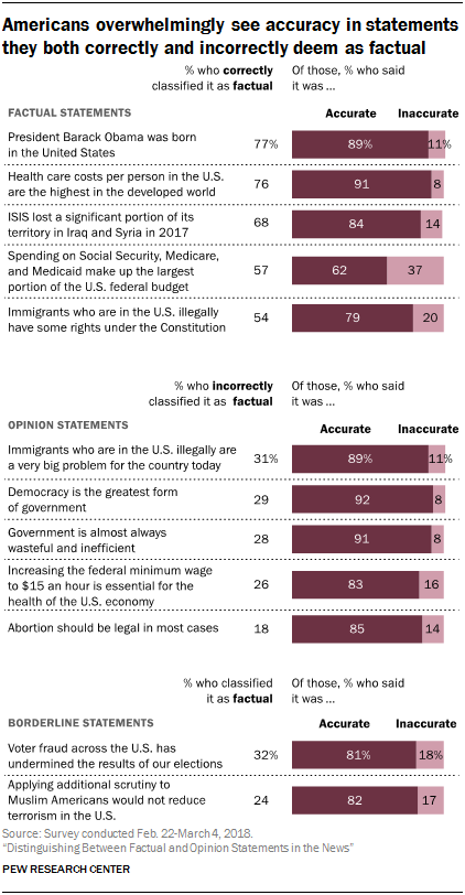 Americans overwhelmingly see accuracy in statements they both correctly and incorrectly deem as factual