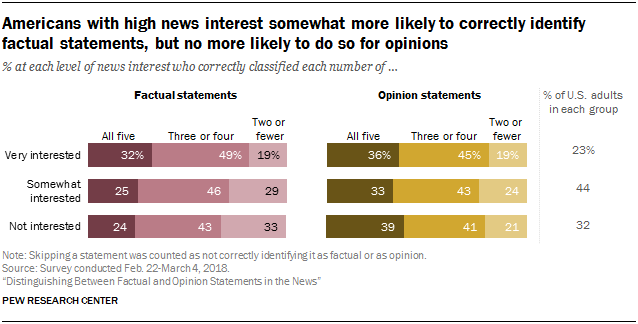 Americans with high news interest somewhat more likely to correctly identify factual statements, but no more likely to do so for opinions