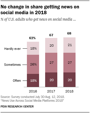 No change in share getting news on social media in 2018