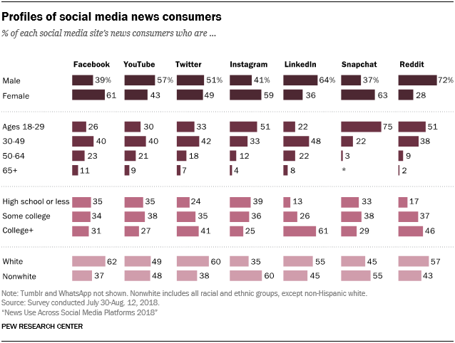 Profiles of social media news consumers