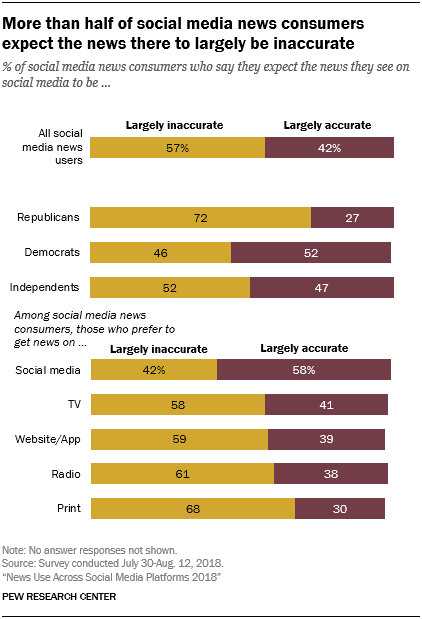 More than half of social media news consumers expect the news there to largely be inaccurate
