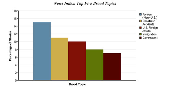 Sources and Topics | Pew Research Center