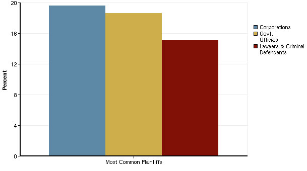 Most Common Plaintiffs