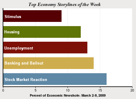 Falling Stocks and Rising Rush Fuel the News | Pew Research Center