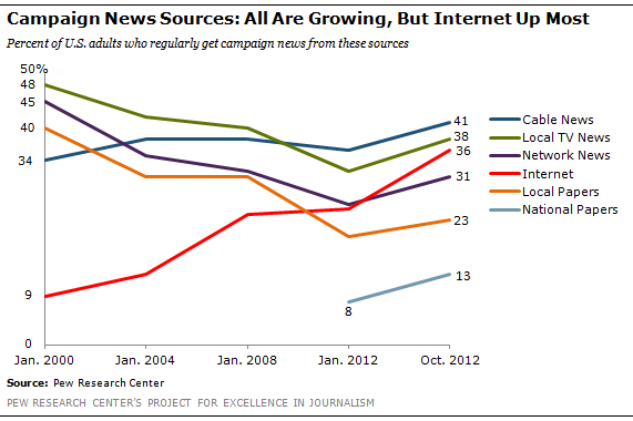 Miraculous Internet Gains Most As Campaign News Source But Cable Tv Still Leads Wiring Cloud Pimpapsuggs Outletorg