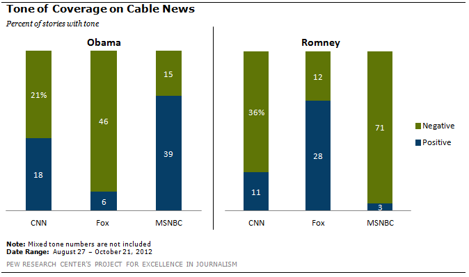 5 facts about Fox News | Pew Research Center