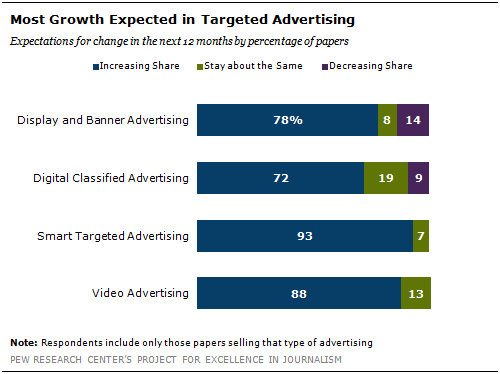 The Digital Advertising Pie   Pew Research Center
