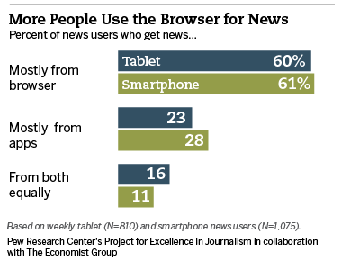 The App vs  Browser Debate Continues | Pew Research Center
