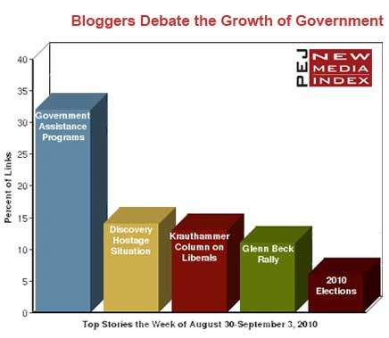 Bloggers Fired Up By Heated Political Debates Pew Research Center