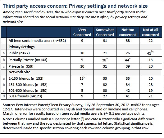 Third party access concern