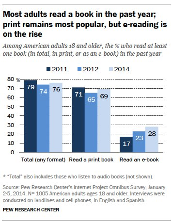 Most adults read a book in the past year; print remains most popular, but e-reading is on the rise
