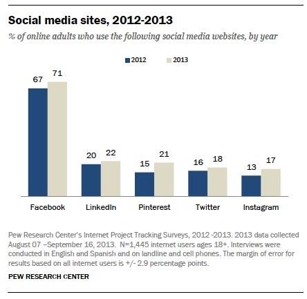 Social media sites, 2012-2013
