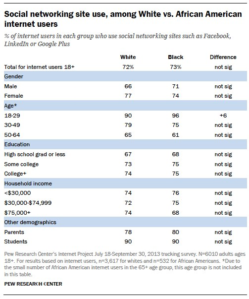 Social networking site use, among White vs. African American internet users