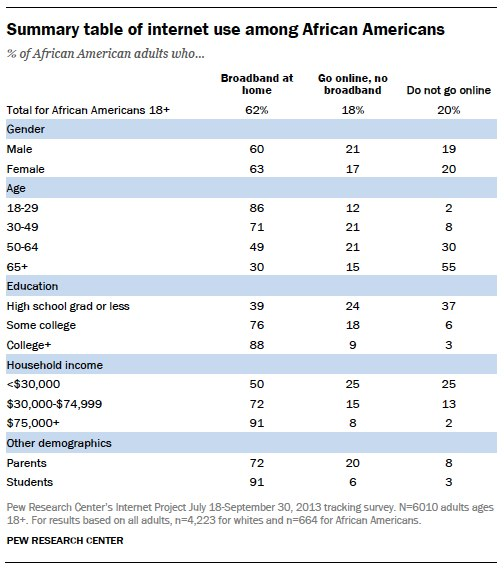 Summary table of internet use among African Americans