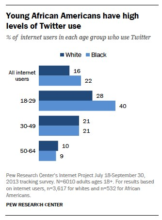 Young African Americans have high levels of Twitter use