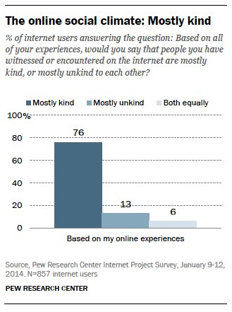 The online social climate is mostly kind
