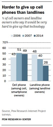 Harder to give up cell phones than landlines