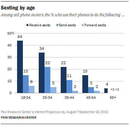 Sexting by age