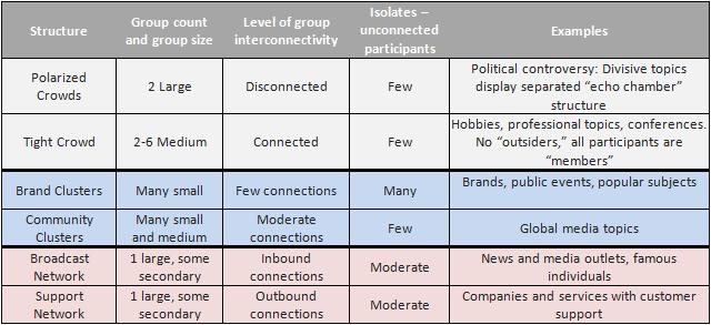 Network Metrics Figure 2
