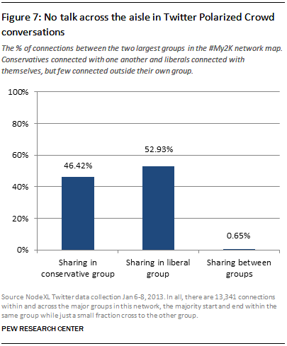 No talk across the aisle in Twitter Polarized Crowd conversations