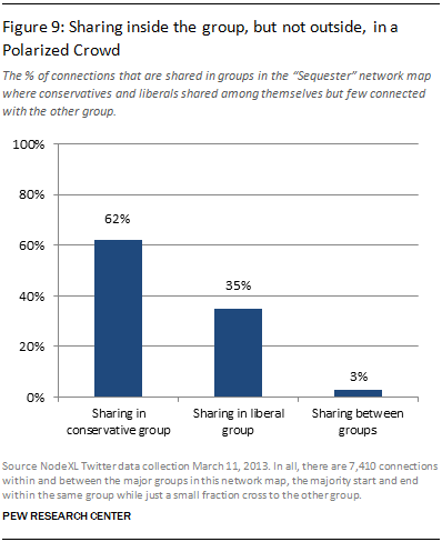 Sharing inside the group, but not outside, in a Polarized Crowd