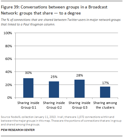 Conversations between groups in a Broadcast Network: groups that share — to a degree