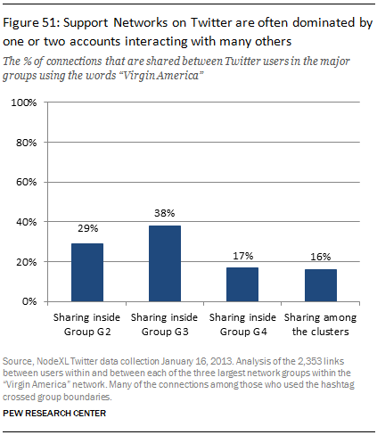Support Networks on Twitter are often dominated by one or two accounts interacting with many others