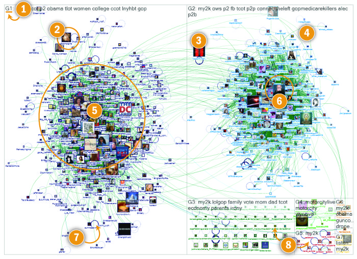 How to draw a Twitter social media network map