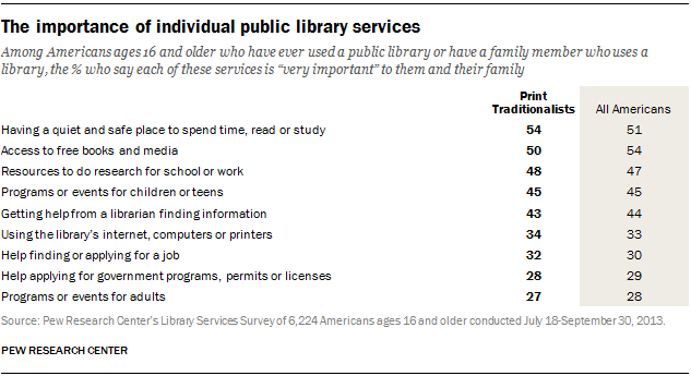 PI-library-typology-03-14-2014-02-22