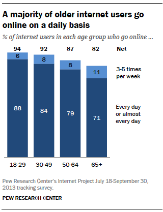 A majority of older internet users go online on a daily basis