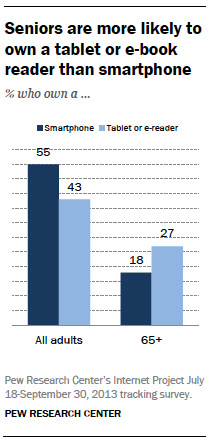 Seniors are more likely to own a tablet or e-book reader than smartphone