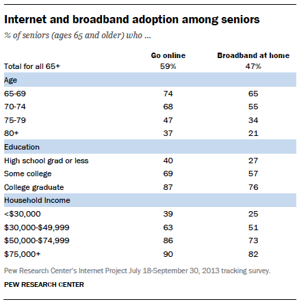 Internet and broadband adoption among seniors