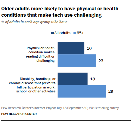 Older adults more likely to have physical or health conditions that make tech use challenging