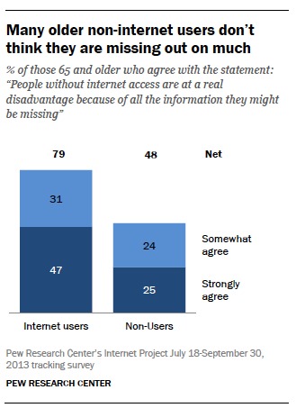 Older adults more Many older non-internet users don't think they are missing out on muchlikely to have physical or health conditions that make tech use challenging