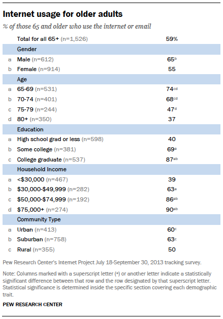Internet usage for older adults