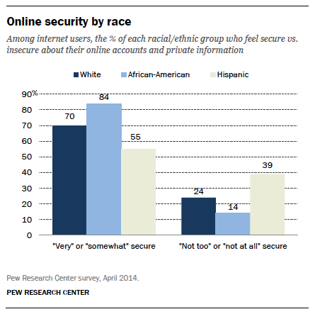 Online security by race