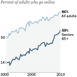 Seniors and internet adoption
