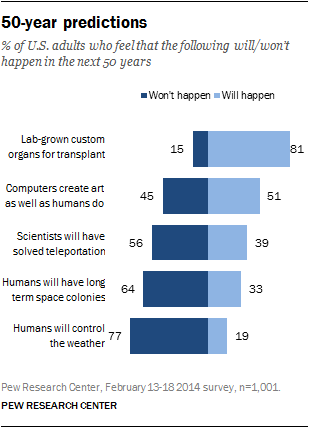 Future of Technology | Pew Research Center