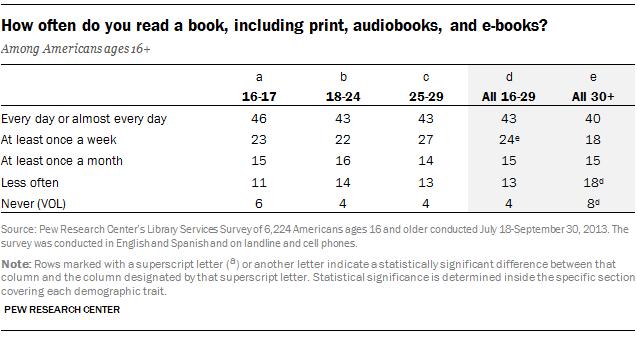 How often do you read a book, including print, audiobooks, and e-books?