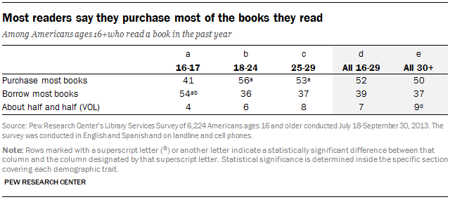 Most readers say they purchase most of the books they read