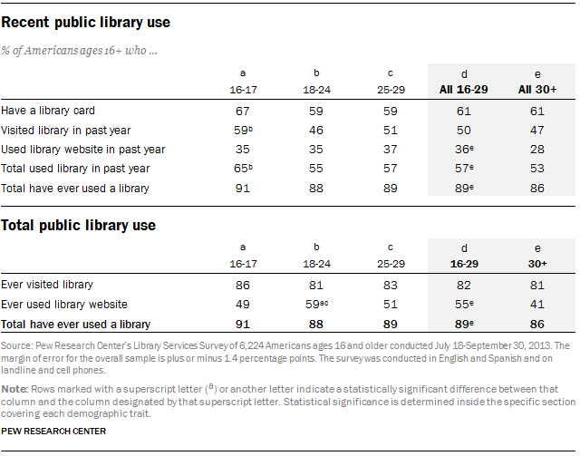 Recent and total public library use among Americans