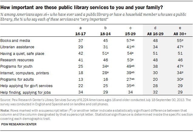 How important are these public library services to you and your family?