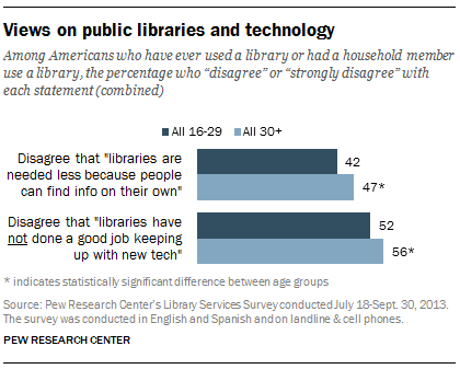 Views on public libraries and technology