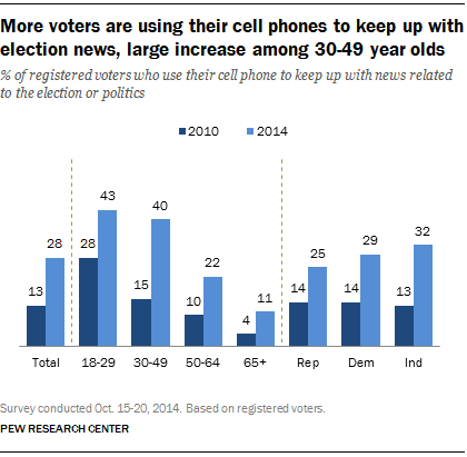 More voters are using their cell phones to keep up with election news, large increase among 30-49 year olds