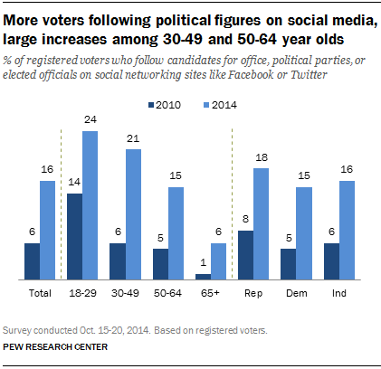 More voters following political figures on social media, large increases among 30-49 and 50-64 year olds