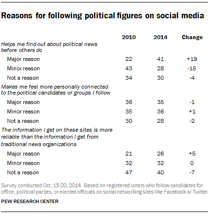 Reasons for following political figures on social media