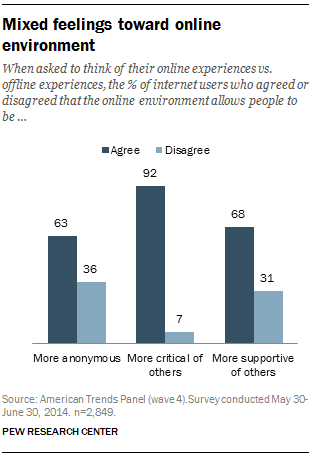 the % of internet users who agreed or disagreed that the online environment allows people to be …