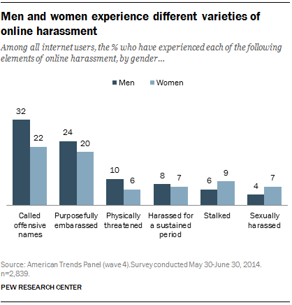 Among all internet users, the % who have experienced each of the following elements of online harassment, by gender