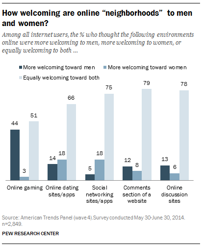 Among all internet users, the % who thought the following environments online were more welcoming to men, more welcoming to women, or equally welcoming to both